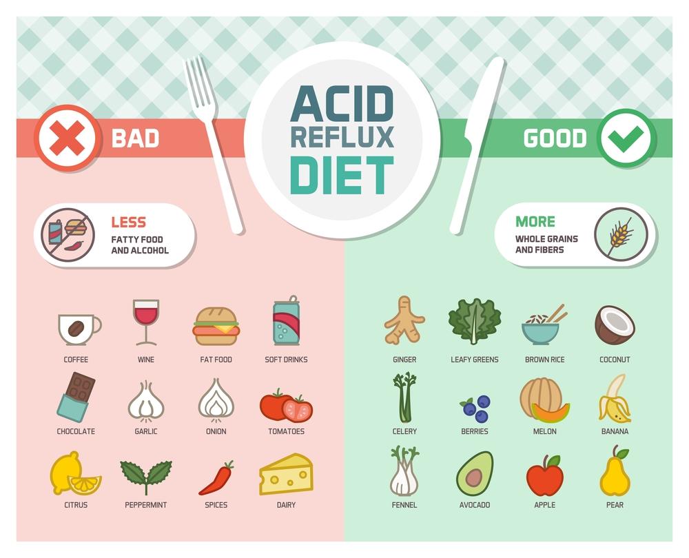 Acid-reflux-prevention-diet
