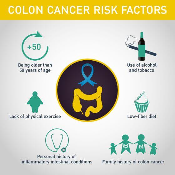 colon-cancer-risk-factors