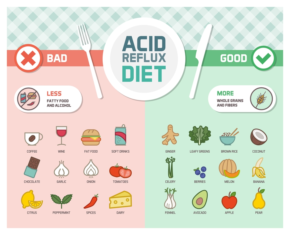 acid reflux diet - Gerd: Symptoms, Causes and Treatment in Cape Town