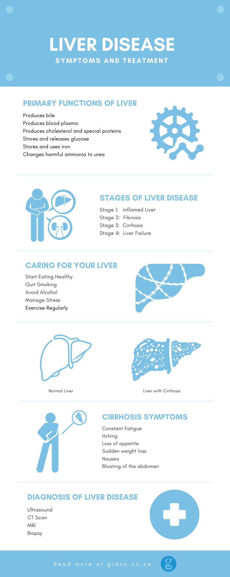 Liver Disease Symptoms Treatment infographic - Liver Disease: Symptoms and Treatment